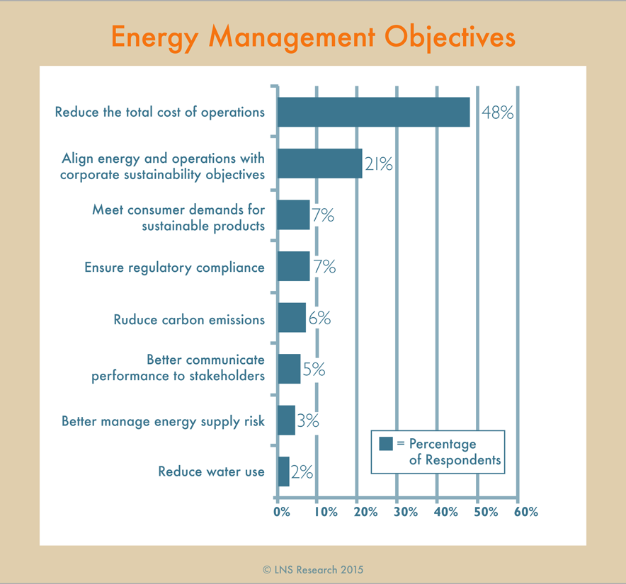EnergyManagementObjectives
