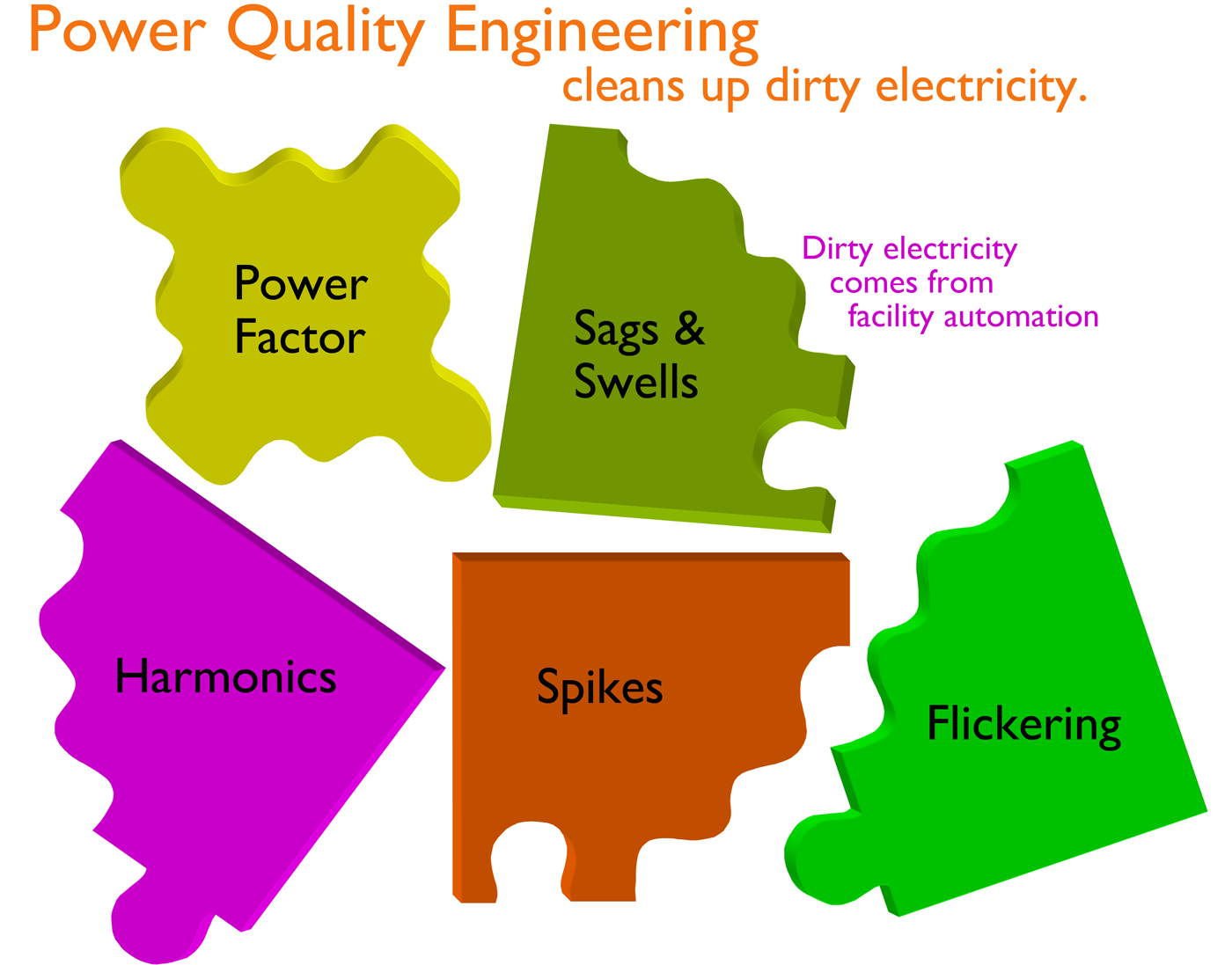 PowerQualityEngineering